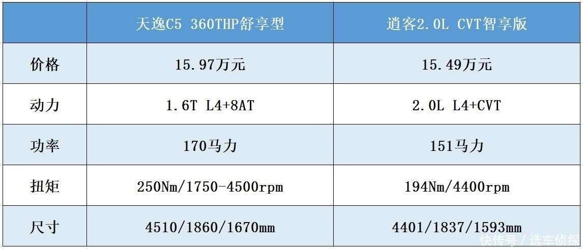 雪铁龙天逸C5对比日产逍客,选爱信8AT还是捷特科CVT