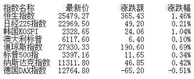 午评:股指V型反弹创指大涨2.32% 农业养殖强势